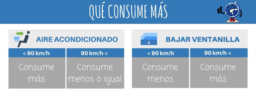 Aire o ventanilla qu consume m s gasolina seguropordias for Consumo de aire acondicionado