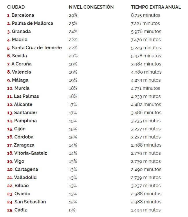 Ciudades con más tráfico de España