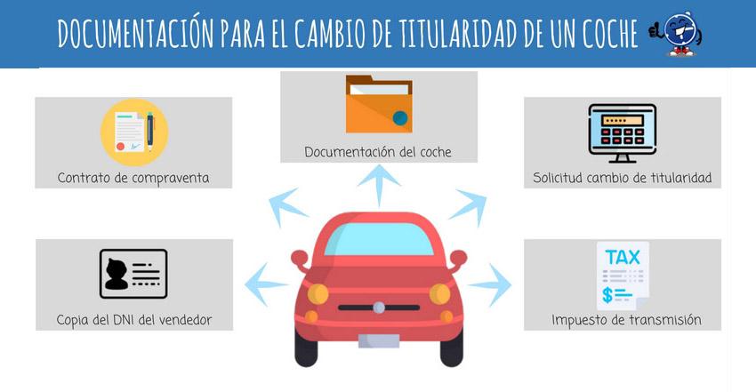 cómo cambiar la titularidad del coche - seguropordias®
