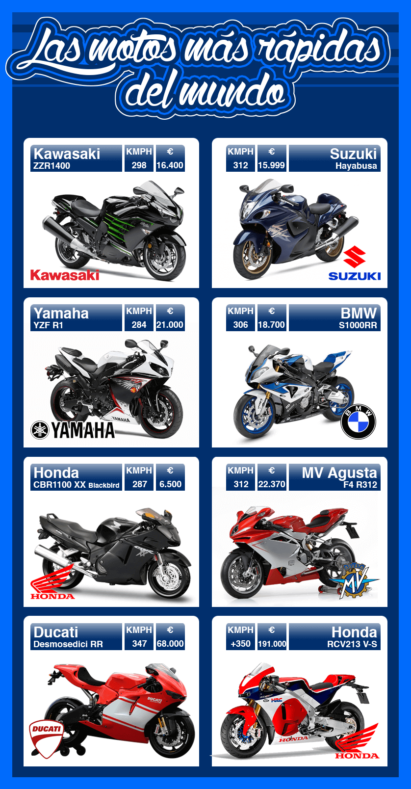 Motos más rápidas del mundo | Seguropordias®